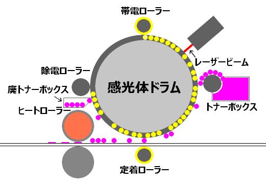 レーザープリンターの仕組み