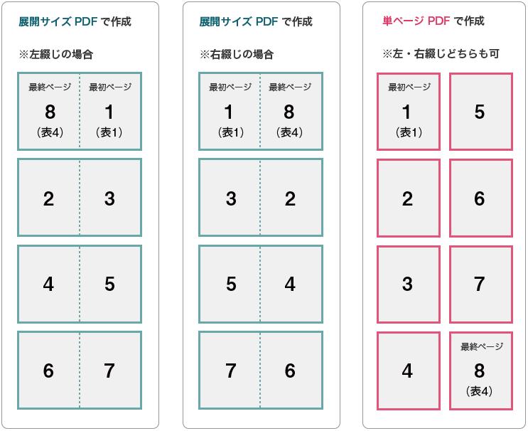 pdf 中綴じ印刷 ページ